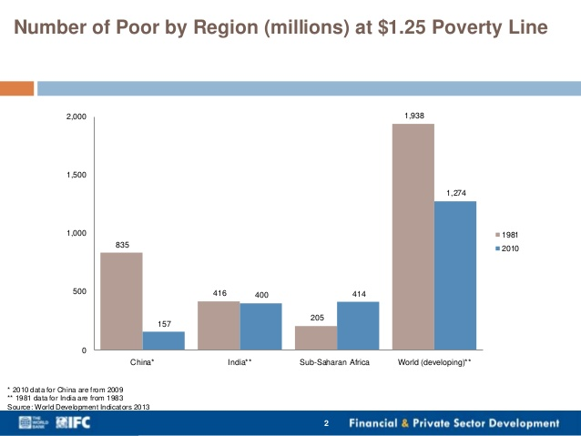 The Poverty Of World Bank Poverty Reduction Cherokee Gothic - Number of poor in the world