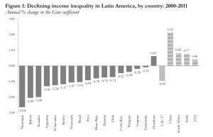 la_inequality