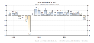 mexico-gdp-growth