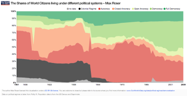The-Shares-of-World-Citizens-living-under-different-political-systems_Max-Roser