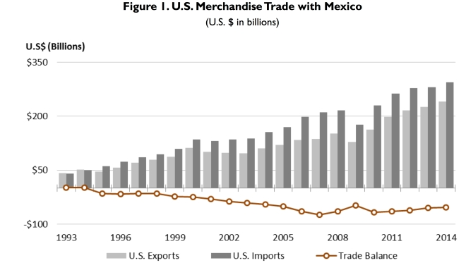 mex trade
