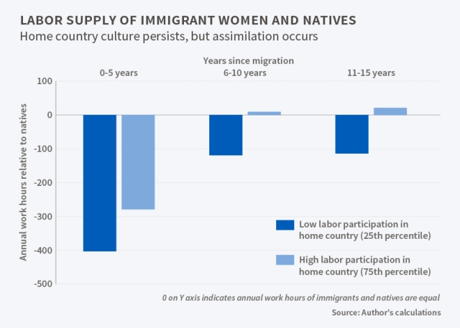 Immigrants_laborsupply